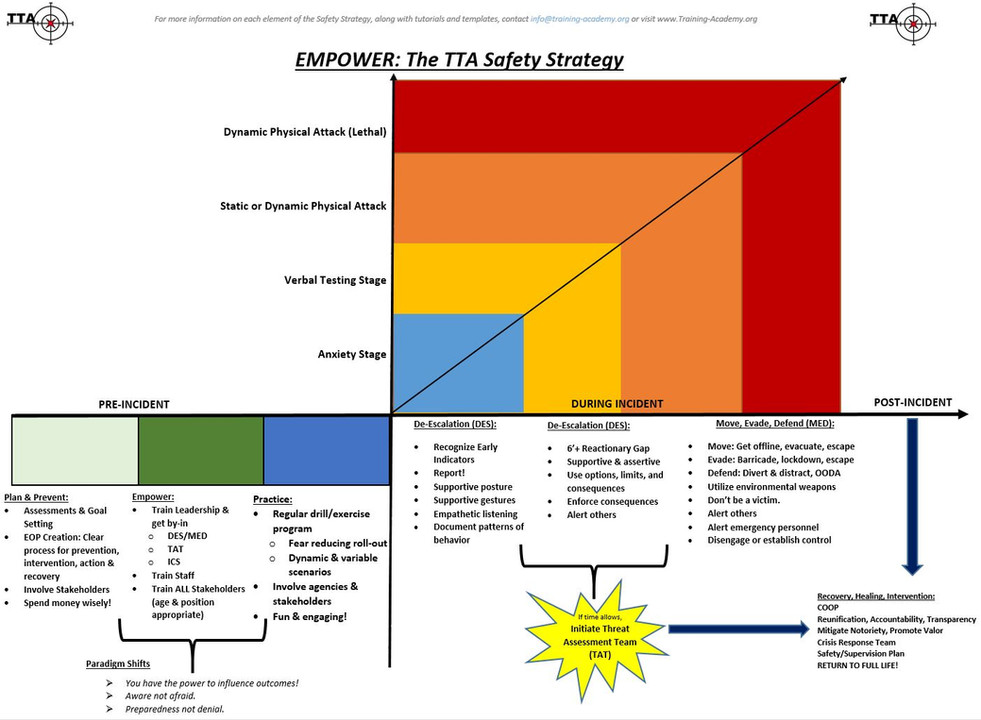 TTA Safety Strategy, Workplace Violence