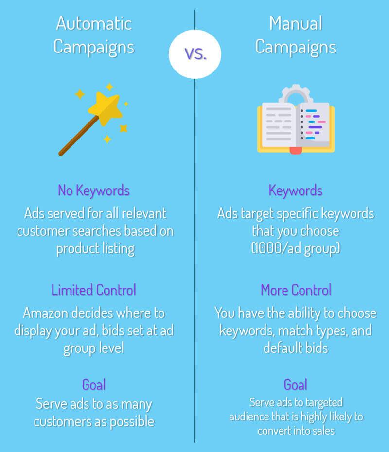 Auto vs. Manual Infographic