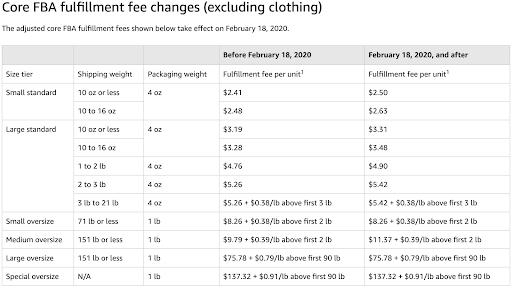 amazon fee changes 2020