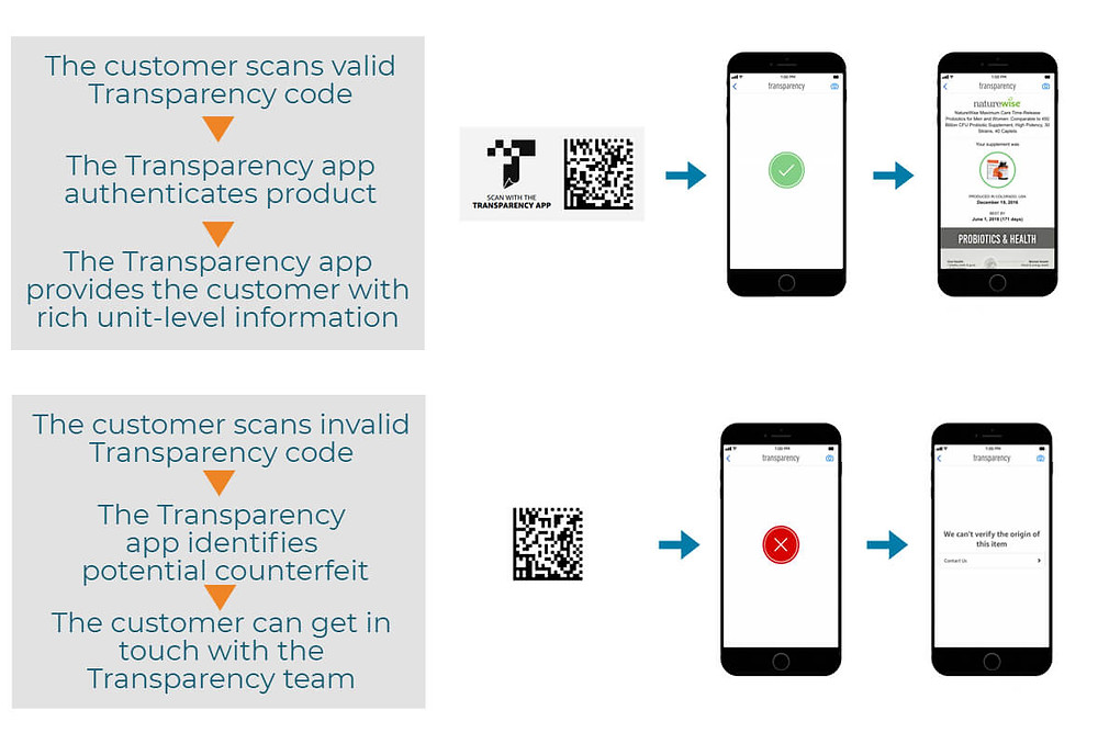 amazon transparency codes