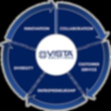 Vista Solutions Corporate Values