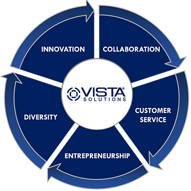 Vista Solutions Corporate Values