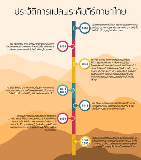 ประวัติการแปลพระคัมภีร์ภาษาไทย