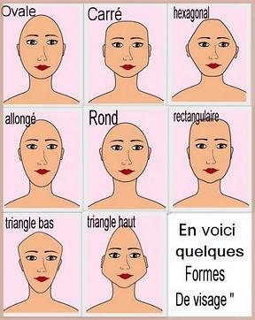 Les différents formes de visages