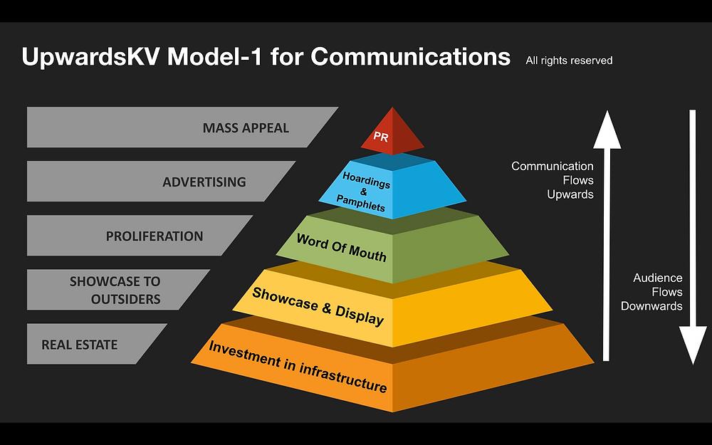 #UpwardsKV Model of Communications