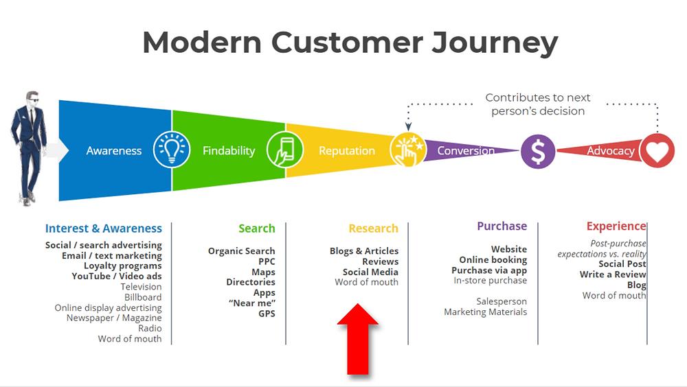 "Enhanced Customer Purchase journey, Base from ""Marketing Management by Philip Kotler"""