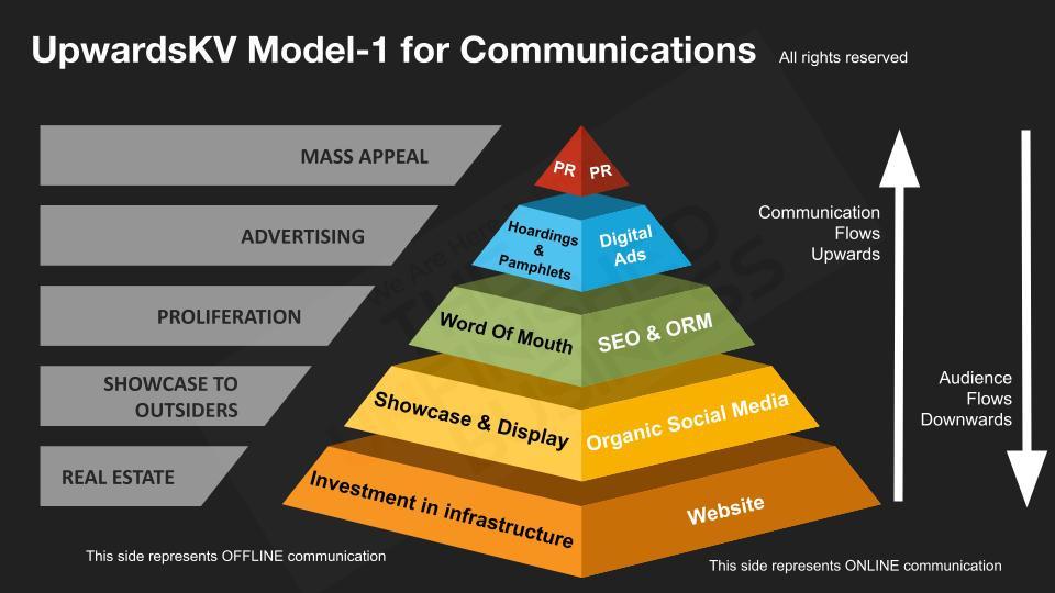 #UpwardsKV Model Of Communications | The Unfinished Business #TUB