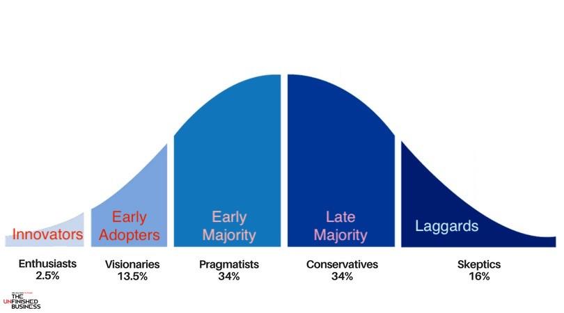 #UpwardsKV , Karan Veer Narang , Digital Marketing, Product Adoption curve