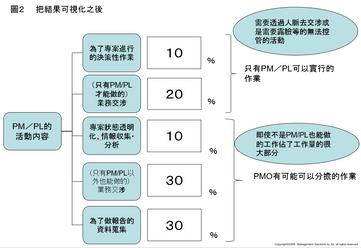 超世代專案電子報 專案管理專欄 No.17