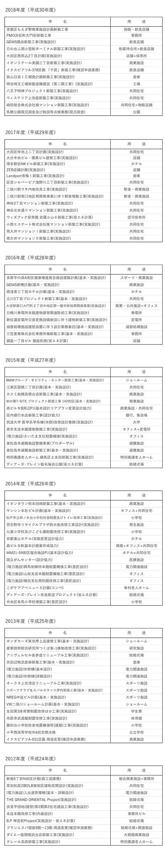 業務実績リスト_191115.jpg