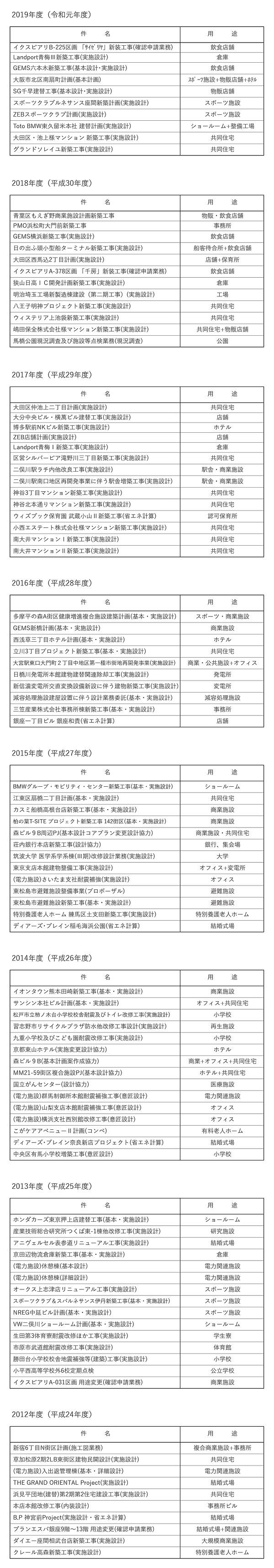 業務実績リスト_201216.jpg