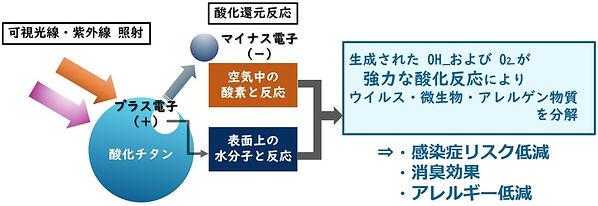 光触媒 原理図.jpg