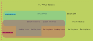 Here's a snapshot of how we think about OKRs at an organisational, stream and team level.