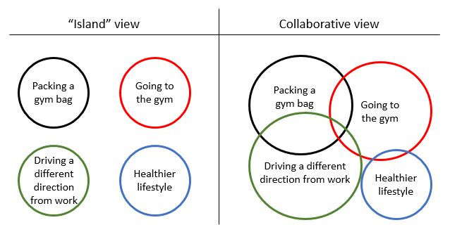 "Fig. 1: Two ways of viewing habits: The ""island"" view, also referred to as the incorrect view, views habits as being independent of one another; the collaborative view shows how some habits overlap with others, like how keystone habits do."