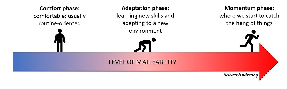 Malleability spectrum