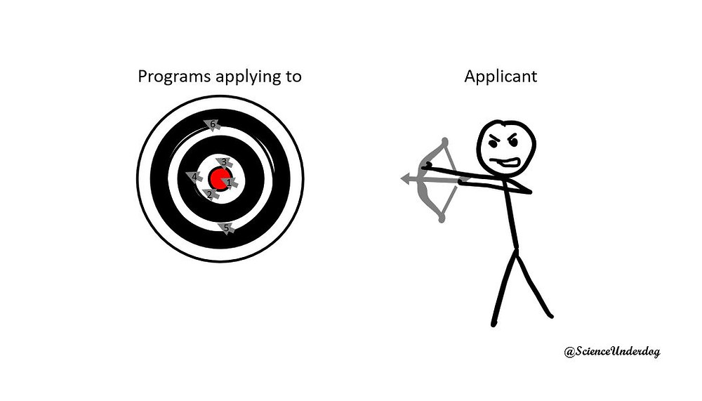 PhD Applications