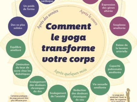 Les effets potentiels du yoga sur le corps et l'esprit