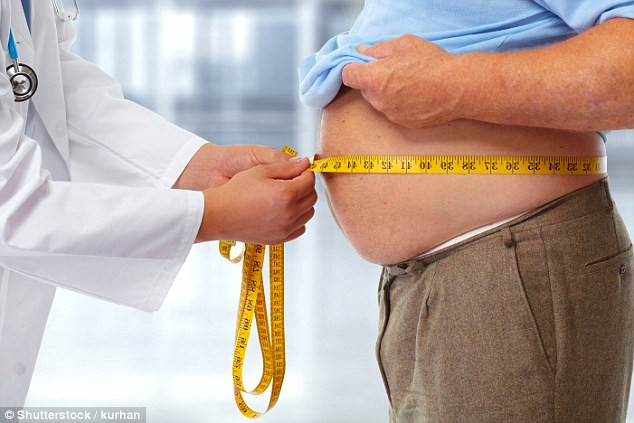 Obesity and Urinary Incontinence