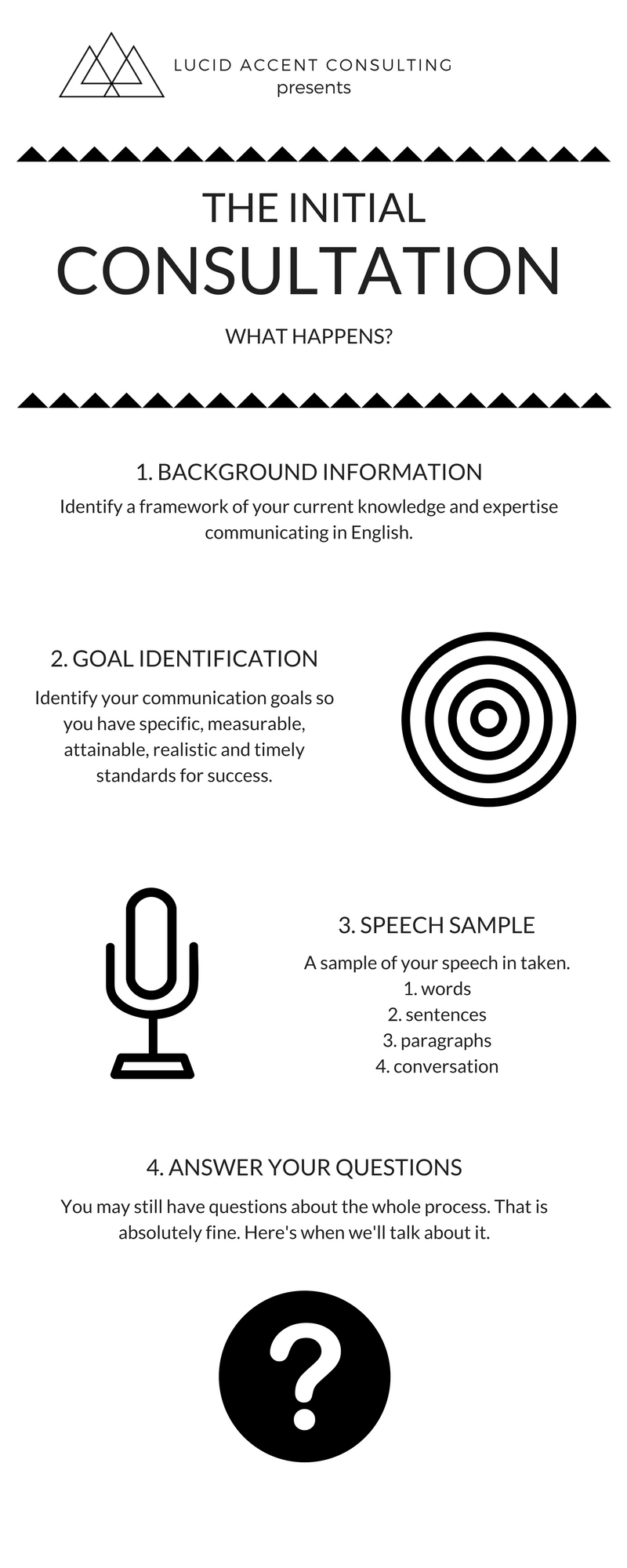Initial Consultation | Lucid Accent Consulting