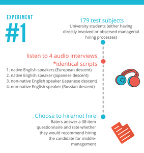 The Effect of Non-native Accent on Hiring Opportunity