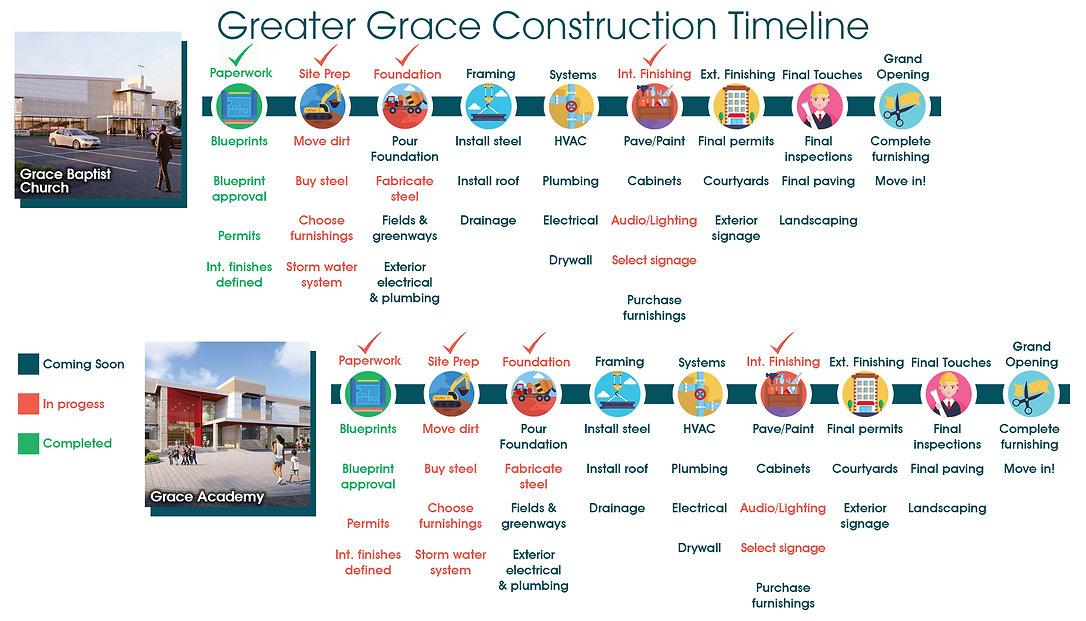 Construction timeline for web.jpg