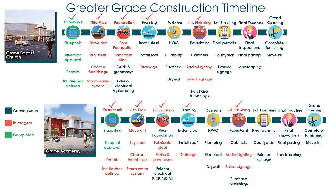 Construction timeline for web2.jpg