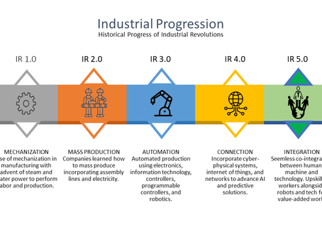 Welcome to the Next Industrial Revolution (IR 5.0)