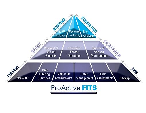 FITS pyramid