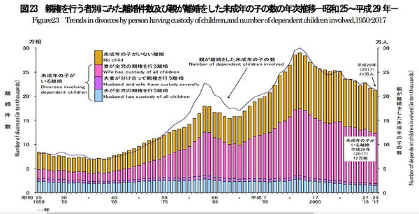 MHLW divorces and number of children unt