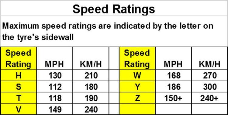 Tyre Speed Ratings.jpg