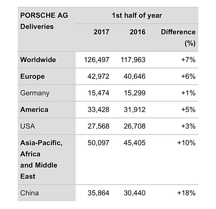 Porsche piace sempre più ai cinesi