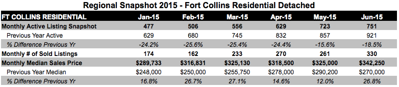 Fort Collins Home Prices