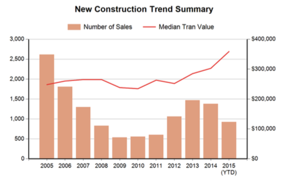 Trends in New Builds in Larimer County