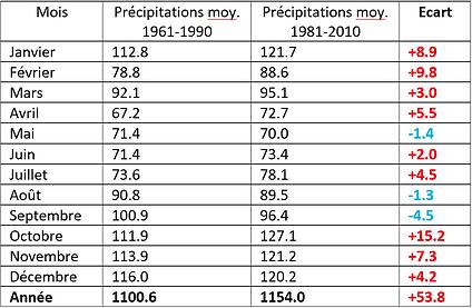 Tableau de comparaison des précipitations moyennes au Royaume-Uni entre 1961-1990 et 1981-2010, toutes les valeurs sont en [mm].