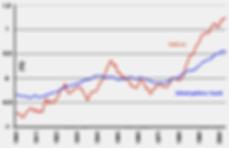 Évolution des températures en Suisse et dans l'hémisphère nord de 1901 à 2004