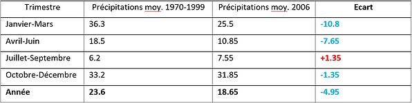 Tableau de variation des précipitations au Maroc entre 1970-1999 et 2006.