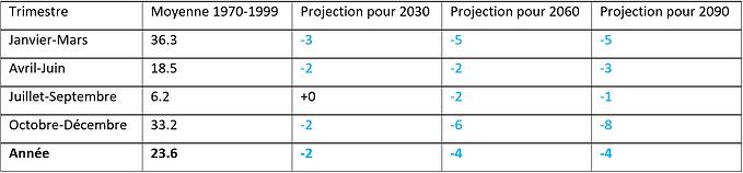 Projection moyenne de l'évolution des précipitations au Maroc pour la suite du XXIème siècle. Toutes les valeurs sont en [mm].