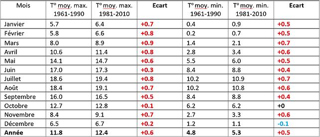 Tableau de comparaison des températures moyennes maximales et minimales entre 1961-1990 et 1981-2010 au Royaume-Uni, toutes les valeurs sont en [°C].