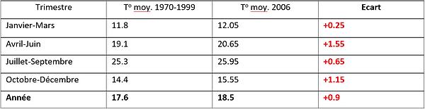 Tableau de variation des températures au Maroc entre 1970-1999 et 2006.