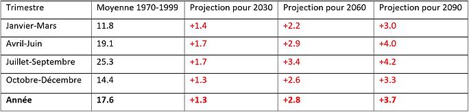 Projection moyenne de l'évolution des températures au Maroc pour la suite du XXIème siècle. Toutes les valeurs sont en [°C].