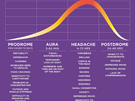 Headaches vs. Migraines and Effective Chiropractic Treatment