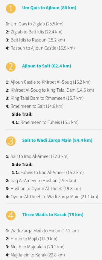 Etapas Jordan Trail