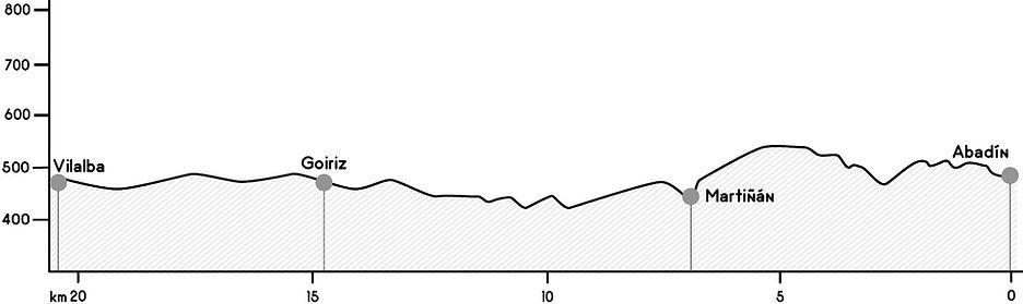 Perfil etapa Abadín - Vilalba