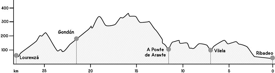 Perfil etapa Ribadeo - Lourenzá