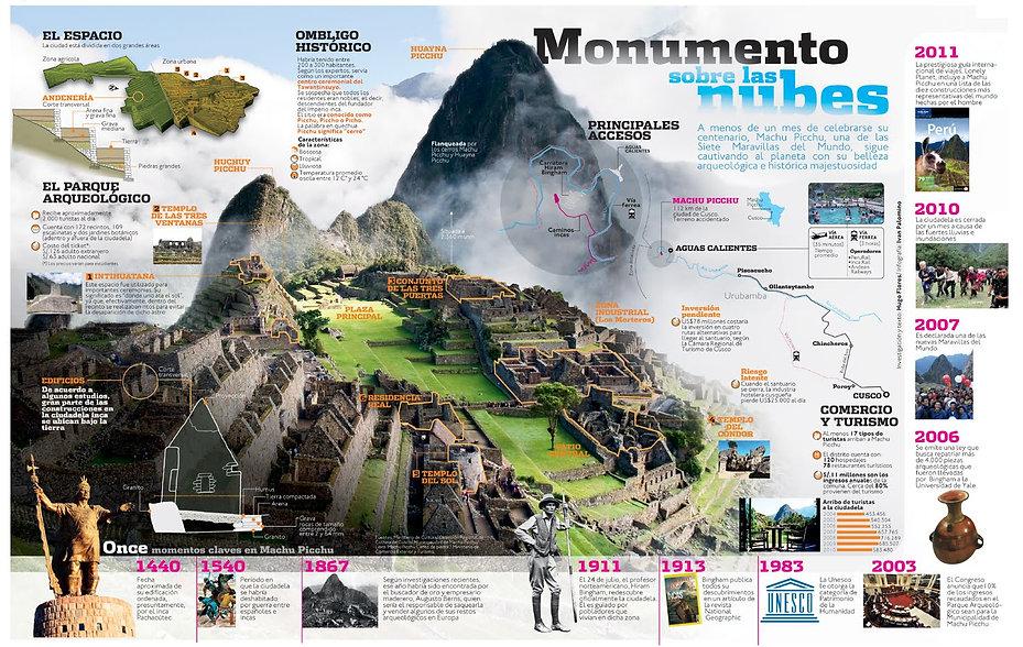 Infografía de Machu Picchu