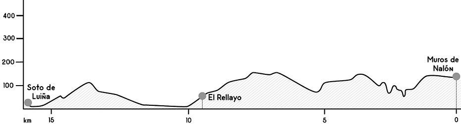 Perfil etapa Muros de Nalón - Soto de Luiña
