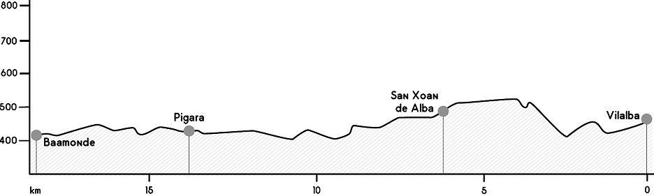 Perfil etapa Vilalba - Baamonte