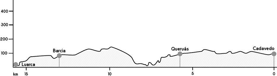 Perfil etapa Cadavedo - Luarca