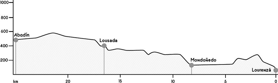 Perfil etapa Lourenzá - Abadín