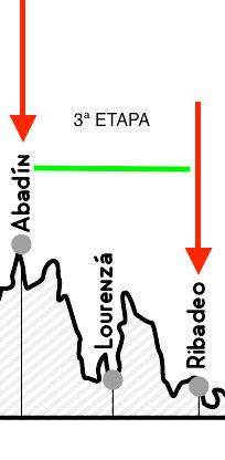 Perfil etapa Ribadeo - Abadín